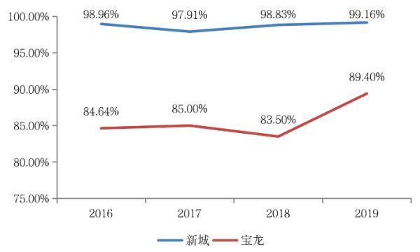 加权平均资本化率_新城VS宝龙,哪种模式才是商业地产的未来?-购房网